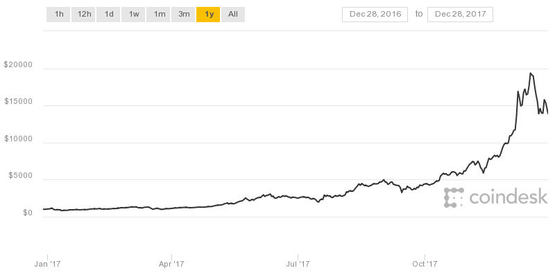 Bitcoin bateu recorde histórico em 16 de dezembro de 2017